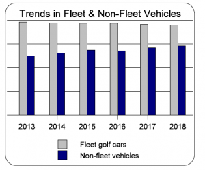 Trends in fleet and non-fleet golf car type vehicles.