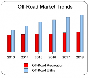Trends in off-road recreation and utility vehicles