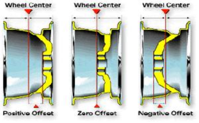 negative offset wheels for oversize tires